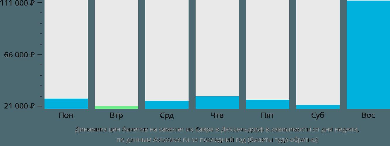 Динамика цен билетов на самолет из Каира в Дюссельдорф в зависимости от дня недели