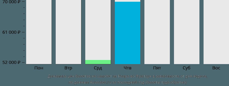 Динамика цен билетов на самолёт из Каира во Фритаун в зависимости от дня недели