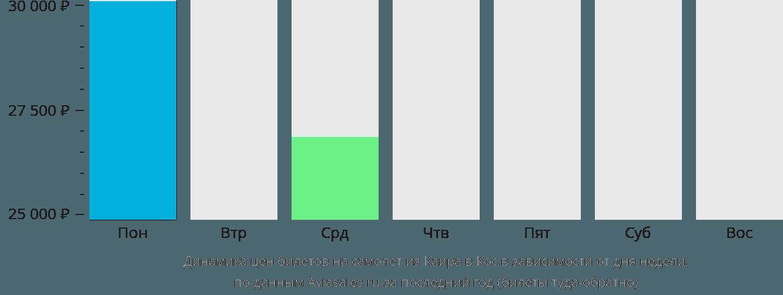 Динамика цен билетов на самолет из Каира в Кос в зависимости от дня недели