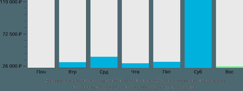 Динамика цен билетов на самолет из Каира в Ростов-на-Дону в зависимости от дня недели