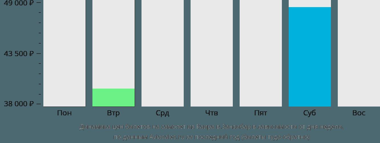 Динамика цен билетов на самолет из Каира в Занзибар в зависимости от дня недели