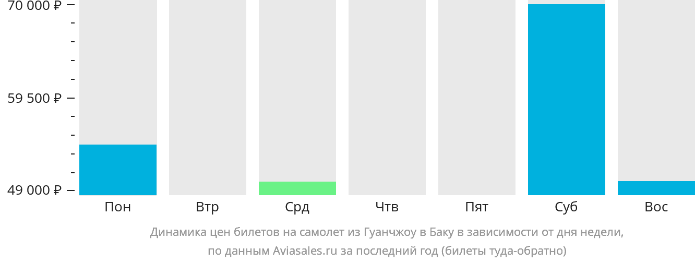 Динамика цен билетов на самолет из Гуанчжоу в Баку в зависимости от дня недели
