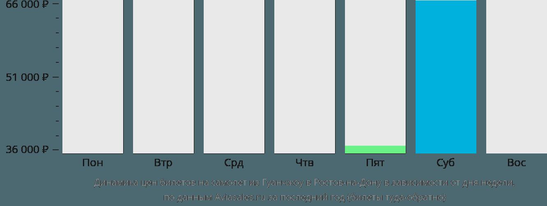 Динамика цен билетов на самолет из Гуанчжоу в Ростов-на-Дону в зависимости от дня недели