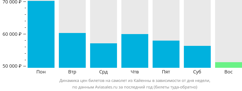 Динамика цен билетов на самолет из Кайенны в зависимости от дня недели