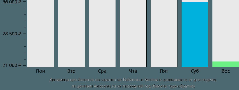 Динамика цен билетов на самолет из Кайенны в Белена в зависимости от дня недели