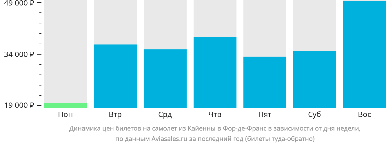 Динамика цен билетов на самолет из Кайенны в Фор-де-Франс в зависимости от дня недели