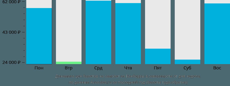 Динамика цен билетов на самолет из Канберры в зависимости от дня недели