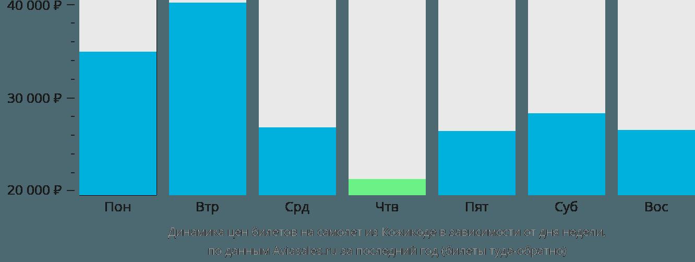 Динамика цен билетов на самолёт из Кожикоде в зависимости от дня недели
