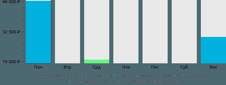 Динамика цен билетов на самолет из Кожикоде в Даммам в зависимости от дня недели