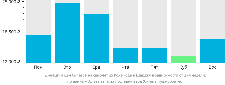 Динамика цен билетов на самолет из Кожикоде в Шарджу в зависимости от дня недели