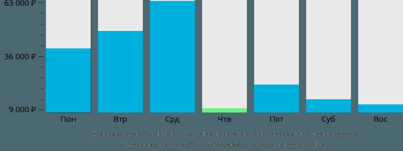 Динамика цен билетов на самолёт из Консепсьона в зависимости от дня недели