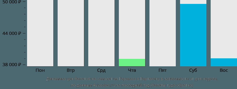 Динамика цен билетов на самолет из Каракаса в Картахену в зависимости от дня недели