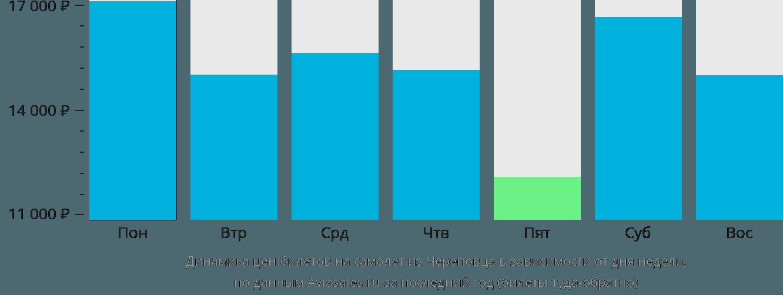 Динамика цен билетов на самолет из Череповца в зависимости от дня недели