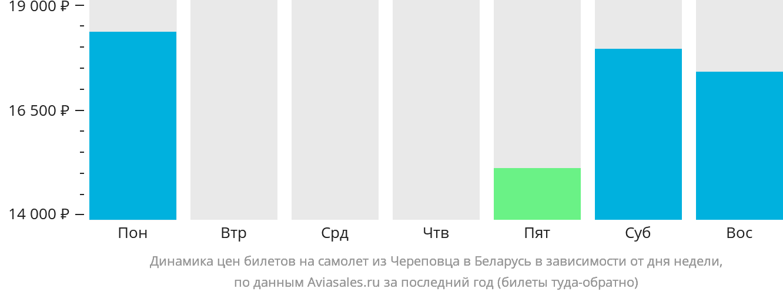 Динамика цен билетов на самолёт из Череповца в Беларусь в зависимости от дня недели