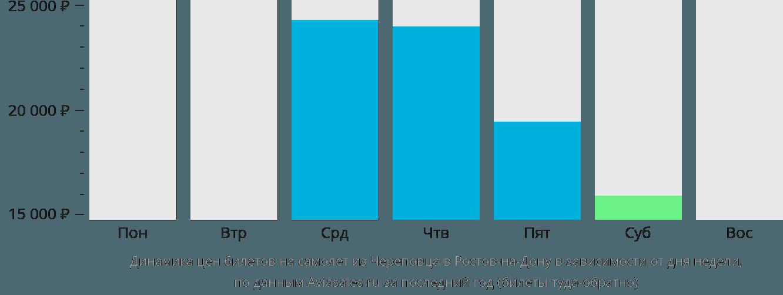 Динамика цен билетов на самолёт из Череповца в Ростов-на-Дону в зависимости от дня недели