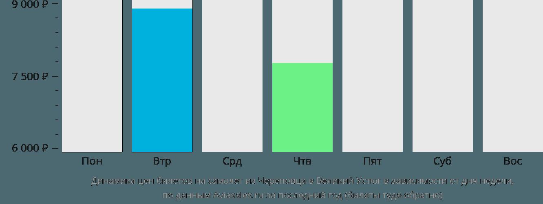 Динамика цен билетов на самолет из Череповца в Великий Устюг в зависимости от дня недели