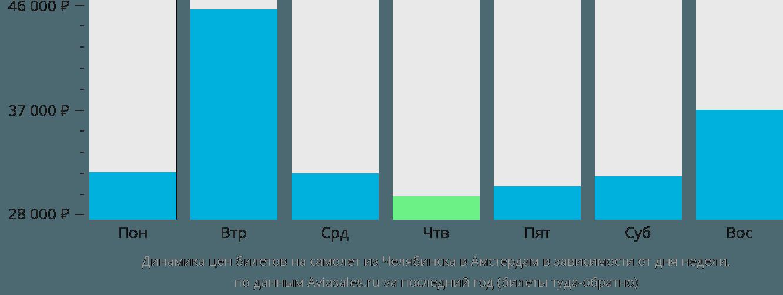 Динамика цен билетов на самолёт из Челябинска в Амстердам в зависимости от дня недели