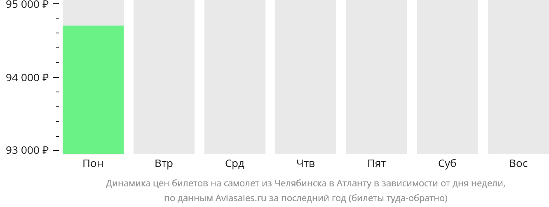 Динамика цен билетов на самолет из Челябинска в Атланту в зависимости от дня недели