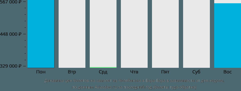 Динамика цен билетов на самолет из Челябинска в Бора-Бора в зависимости от дня недели