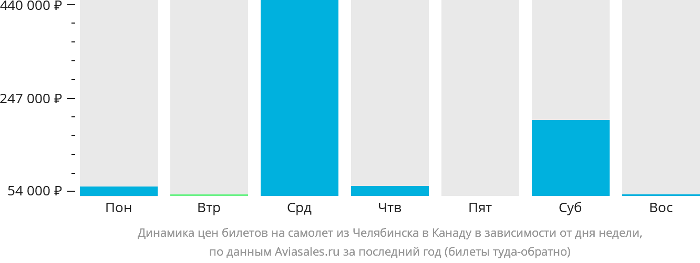 Динамика цен билетов на самолёт из Челябинска в Канаду в зависимости от дня недели