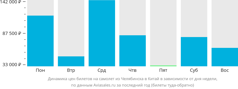 Динамика цен билетов на самолет из Челябинска в Китай в зависимости от дня недели