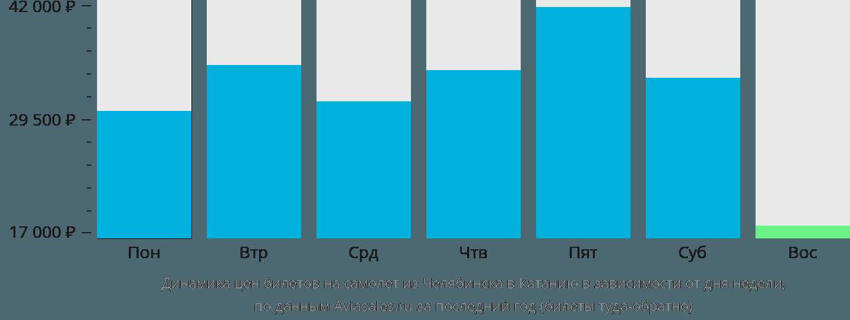 Динамика цен билетов на самолет из Челябинска в Катанию в зависимости от дня недели