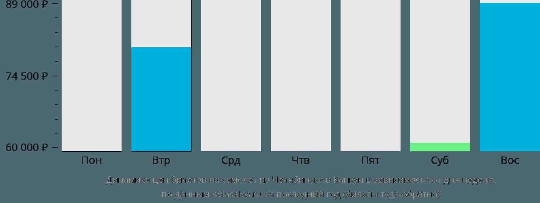 Динамика цен билетов на самолет из Челябинска в Канкун в зависимости от дня недели