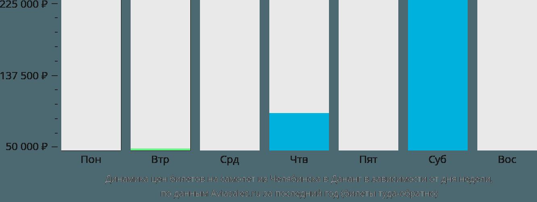 Динамика цен билетов на самолет из Челябинска в Дананг в зависимости от дня недели