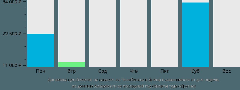 Динамика цен билетов на самолет из Челябинска в Днепр в зависимости от дня недели