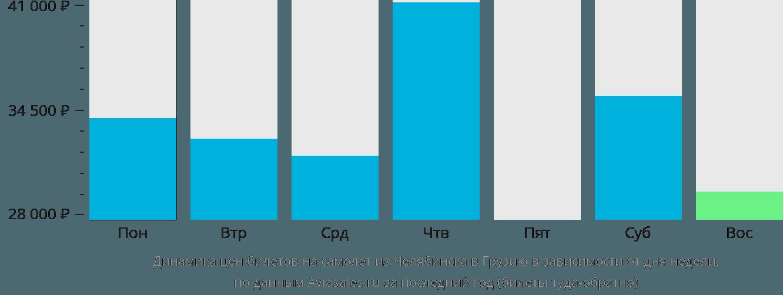 Динамика цен билетов на самолет из Челябинска в Грузию в зависимости от дня недели