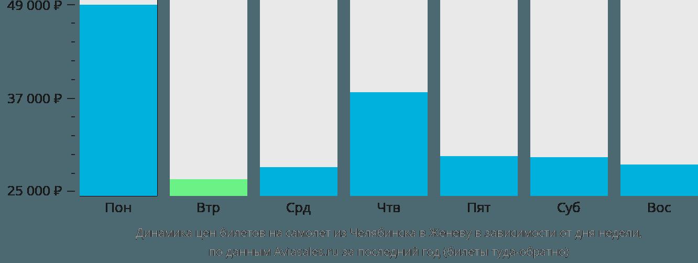 Динамика цен билетов на самолёт из Челябинска в Женеву в зависимости от дня недели