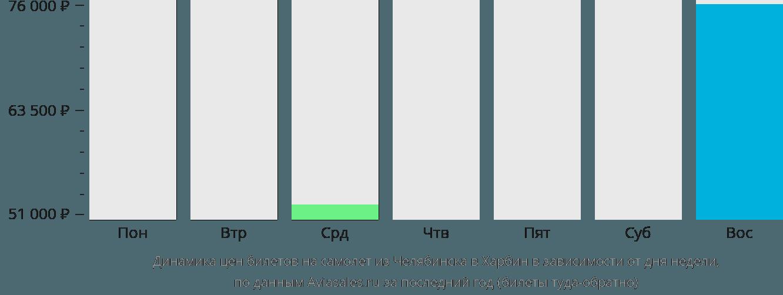 Динамика цен билетов на самолет из Челябинска в Харбин в зависимости от дня недели