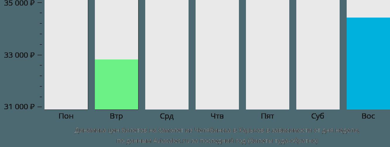 Динамика цен билетов на самолет из Челябинска в Харьков в зависимости от дня недели