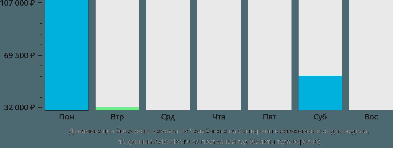 Динамика цен билетов на самолет из Челябинска на Санторини в зависимости от дня недели