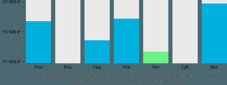 Динамика цен билетов на самолет из Челябинска в Карловы Вары в зависимости от дня недели