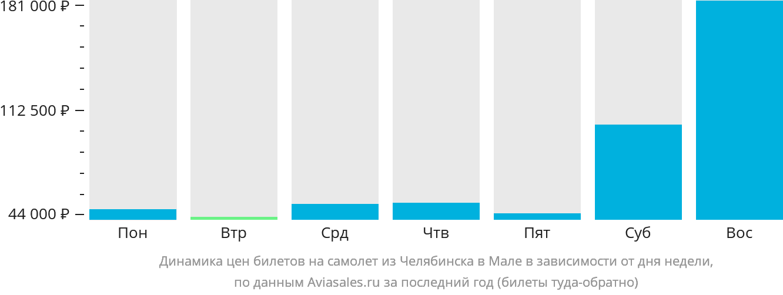 Динамика цен билетов на самолет из Челябинска в Мале в зависимости от дня недели