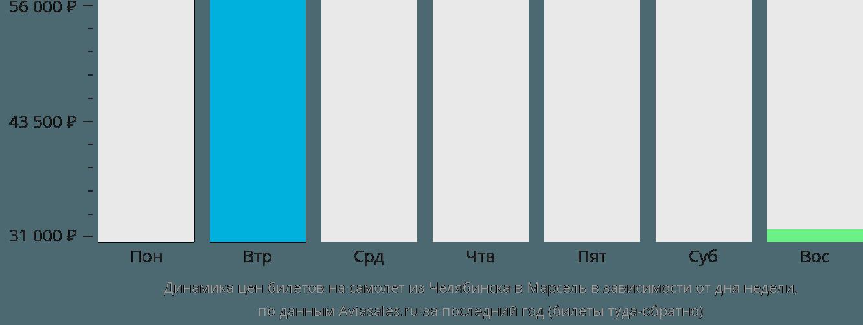 Динамика цен билетов на самолет из Челябинска в Марсель в зависимости от дня недели