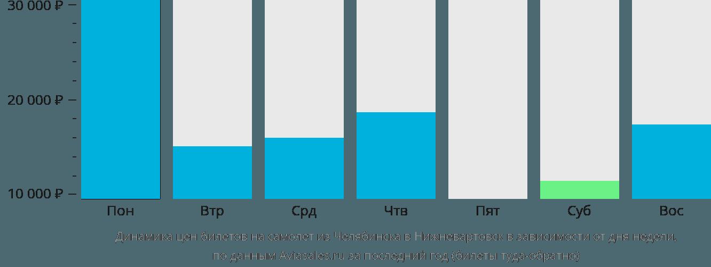 Динамика цен билетов на самолет из Челябинска в Нижневартовск в зависимости от дня недели