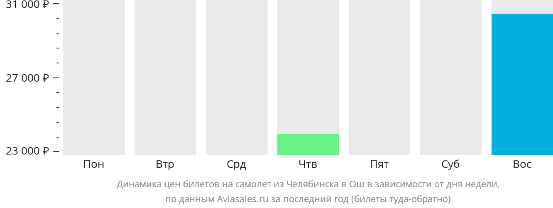 Динамика цен билетов на самолёт из Челябинска в Ош в зависимости от дня недели