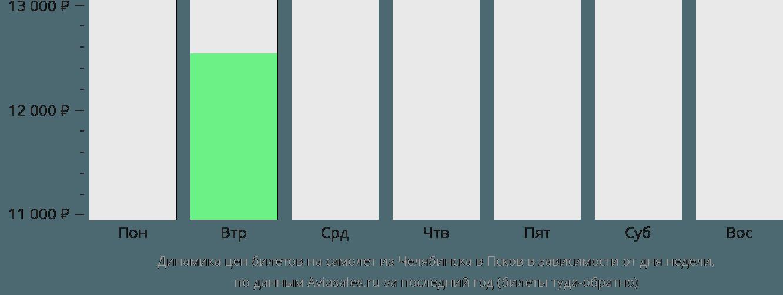 Динамика цен билетов на самолёт из Челябинска в Псков в зависимости от дня недели