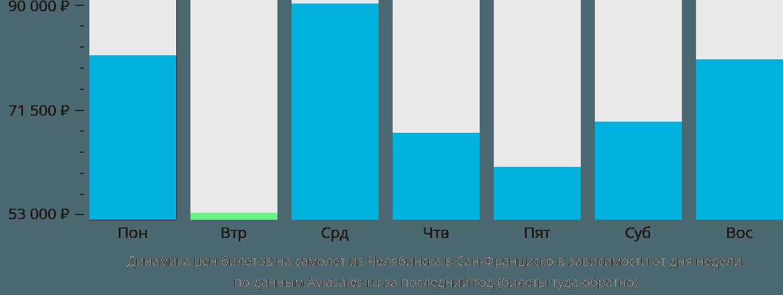 Динамика цен билетов на самолет из Челябинска в Сан-Франциско в зависимости от дня недели