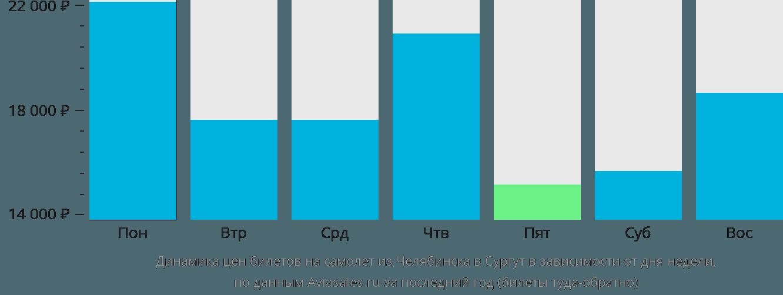 Динамика цен билетов на самолет из Челябинска в Сургут в зависимости от дня недели