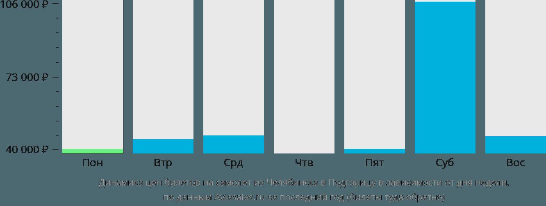 Динамика цен билетов на самолет из Челябинска в Подгорицу в зависимости от дня недели