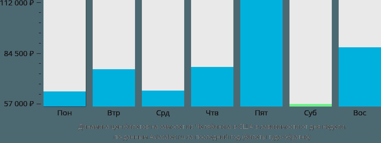 Динамика цен билетов на самолёт из Челябинска в США в зависимости от дня недели