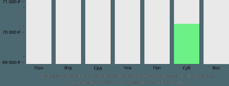 Динамика цен билетов на самолет из Челябинска в Монреаль в зависимости от дня недели