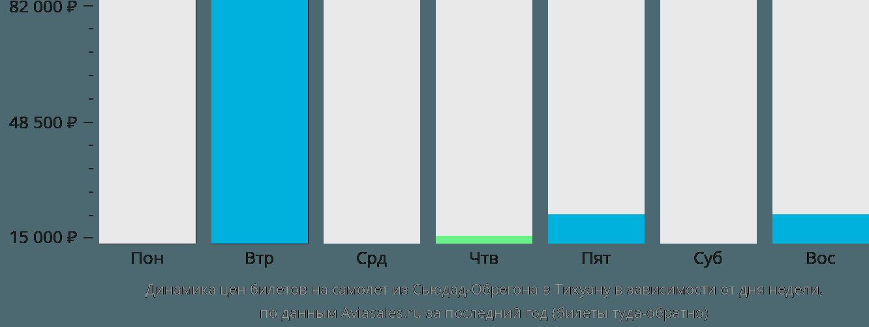 Динамика цен билетов на самолёт из Сьюдад-Обрегона в Тихуану в зависимости от дня недели