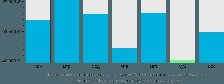 Динамика цен билетов на самолёт из Клермон-Феррана в зависимости от дня недели