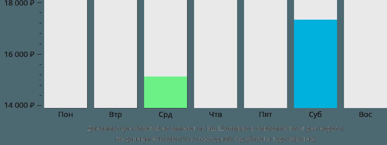 Динамика цен билетов на самолет из Шлефа в зависимости от дня недели