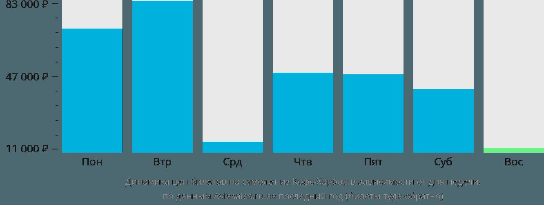 Динамика цен билетов на самолет из Кофс-Харбора в зависимости от дня недели