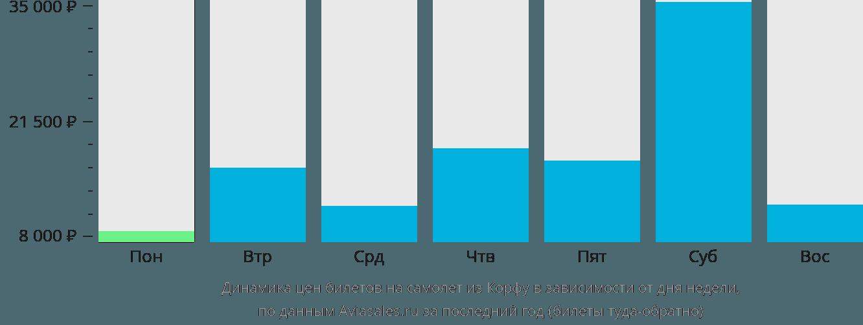 Динамика цен билетов на самолет из Керкиры в зависимости от дня недели